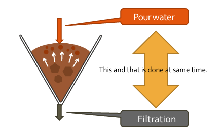 Mechanism of Osmotic Flow
